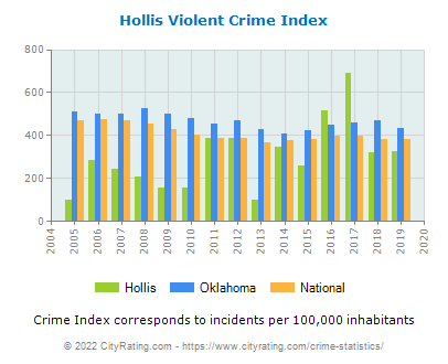 Hollis Violent Crime vs. State and National Per Capita