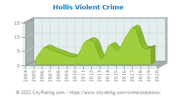 Hollis Violent Crime