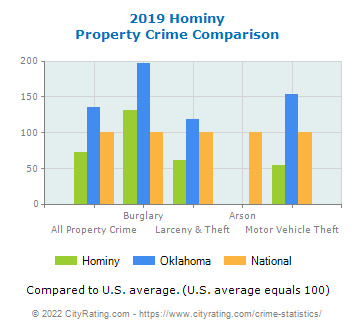 Hominy Property Crime vs. State and National Comparison