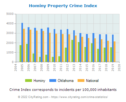 Hominy Property Crime vs. State and National Per Capita