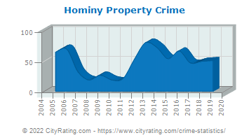 Hominy Property Crime