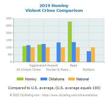 Hominy Violent Crime vs. State and National Comparison