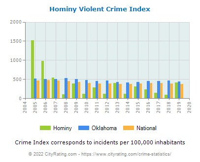 Hominy Violent Crime vs. State and National Per Capita