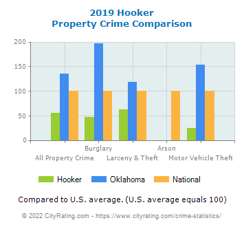 Hooker Property Crime vs. State and National Comparison