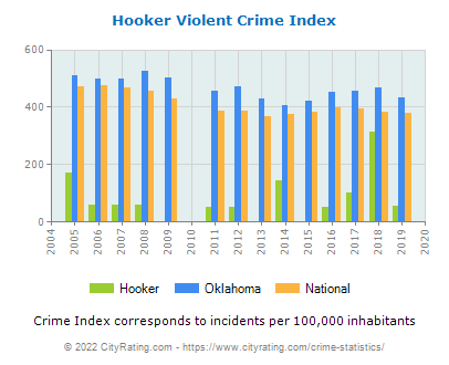 Hooker Violent Crime vs. State and National Per Capita