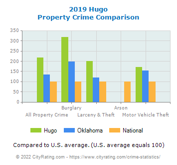 Hugo Property Crime vs. State and National Comparison
