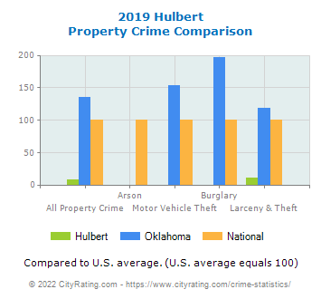 Hulbert Property Crime vs. State and National Comparison