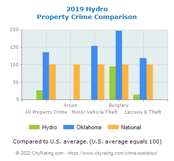 Hydro Property Crime vs. State and National Comparison