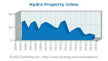 Hydro Property Crime