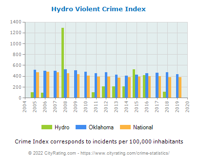 Hydro Violent Crime vs. State and National Per Capita