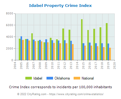 Idabel Property Crime vs. State and National Per Capita
