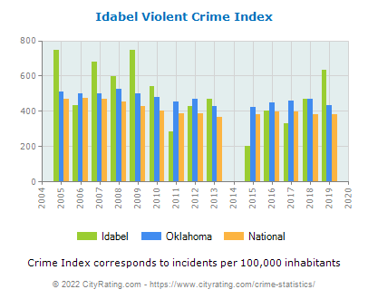 Idabel Violent Crime vs. State and National Per Capita