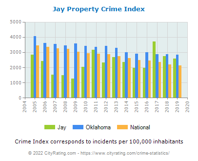 Jay Property Crime vs. State and National Per Capita