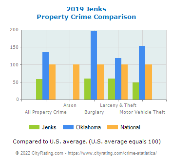 Jenks Property Crime vs. State and National Comparison