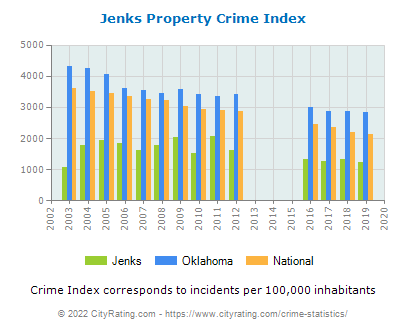 Jenks Property Crime vs. State and National Per Capita