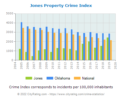 Jones Property Crime vs. State and National Per Capita