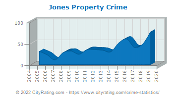 Jones Property Crime