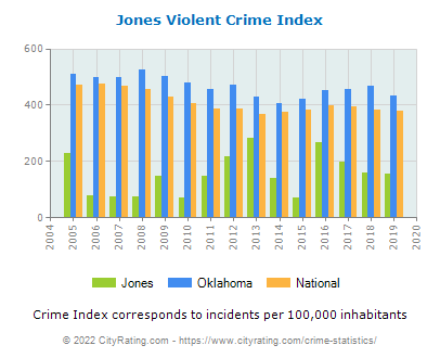 Jones Violent Crime vs. State and National Per Capita
