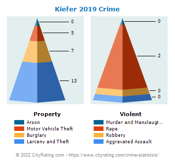 Kiefer Crime 2019