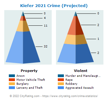 Kiefer Crime 2021