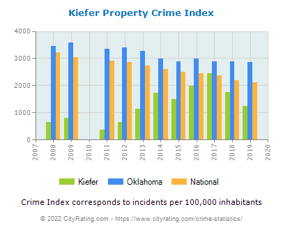Kiefer Property Crime vs. State and National Per Capita