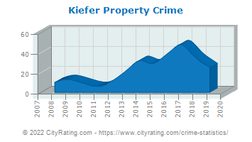 Kiefer Property Crime