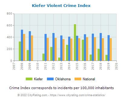Kiefer Violent Crime vs. State and National Per Capita