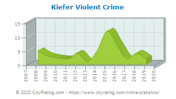 Kiefer Violent Crime