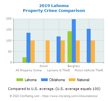 Lahoma Property Crime vs. State and National Comparison
