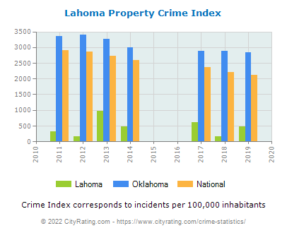 Lahoma Property Crime vs. State and National Per Capita