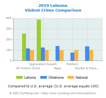 Lahoma Violent Crime vs. State and National Comparison