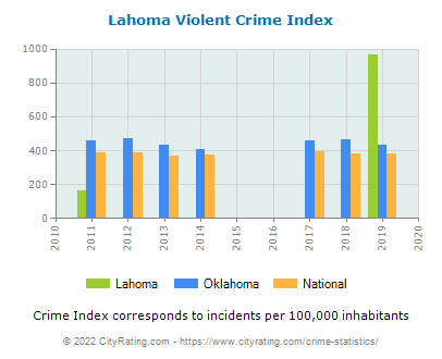 Lahoma Violent Crime vs. State and National Per Capita