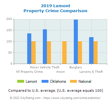 Lamont Property Crime vs. State and National Comparison