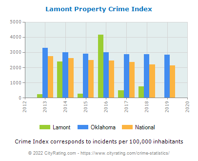 Lamont Property Crime vs. State and National Per Capita