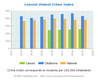 Lamont Violent Crime vs. State and National Per Capita