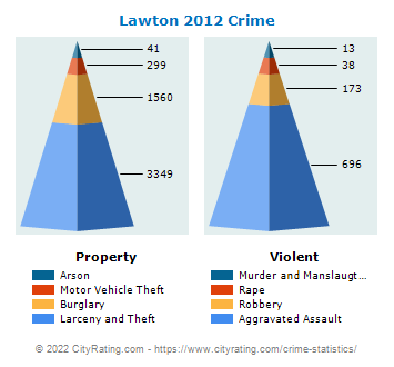 Lawton Crime 2012