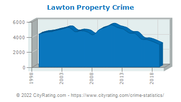 Lawton Property Crime