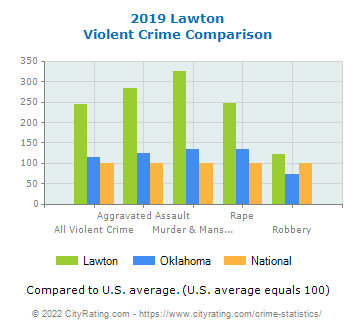 Lawton Violent Crime vs. State and National Comparison