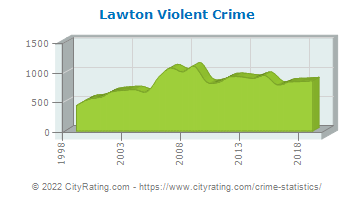 Lawton Violent Crime