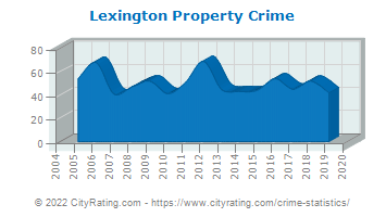 Lexington Property Crime