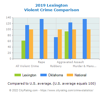 Lexington Violent Crime vs. State and National Comparison