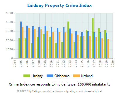 Lindsay Property Crime vs. State and National Per Capita