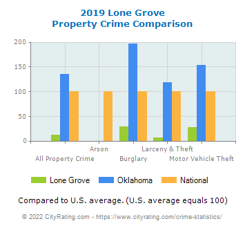 Lone Grove Property Crime vs. State and National Comparison