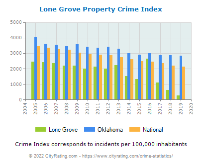 Lone Grove Property Crime vs. State and National Per Capita