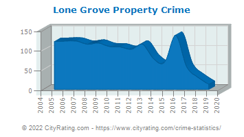 Lone Grove Property Crime