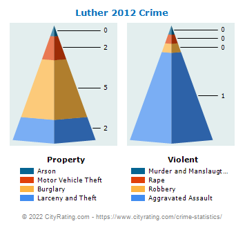 Luther Crime 2012