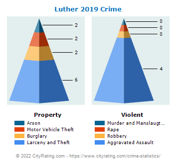 Luther Crime 2019