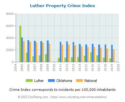 Luther Property Crime vs. State and National Per Capita