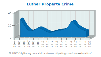 Luther Property Crime