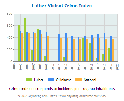 Luther Violent Crime vs. State and National Per Capita